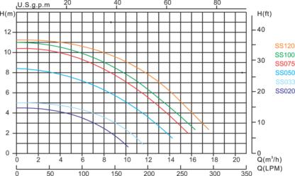 Wykres pomp Hydro-S SS