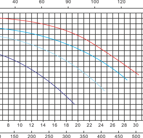 wykres pompy basenowej Mega Pool SB