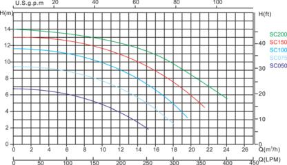wykres pompy basenowej